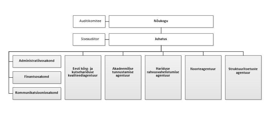 Sihtasutuse_struktuur2015