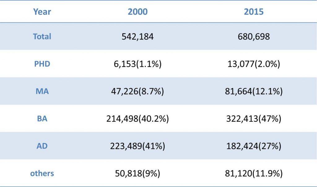 Kõrgkoolilõpetajate arvud aastatel 2000 ja 2015. Allikas: KEDI (Rahvusvahelise hariduse riiklik instituut) 2015.