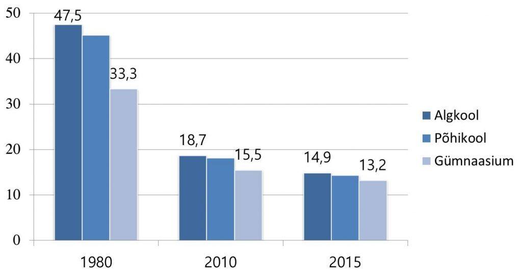 Õpilaste arv ühe õpetaja kohta eri haridustasemetel. Allikas: Korea Statistikaamet, 2015; Korea Riiklik Kõrgharidusinstituut.
