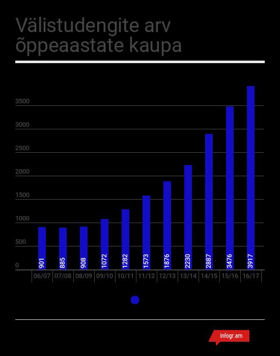 1-valistudengite_statistika_uldarv