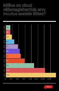 4-valismagistrantide-arvu-kasv