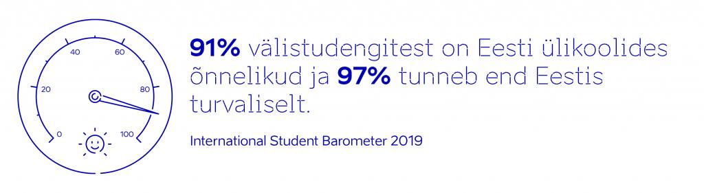 International Student Barometer 2019. 91% välistudengitest on Eesti ülikoolides õnnelikud ja 97% tunneb end Eestis turvaliselt.